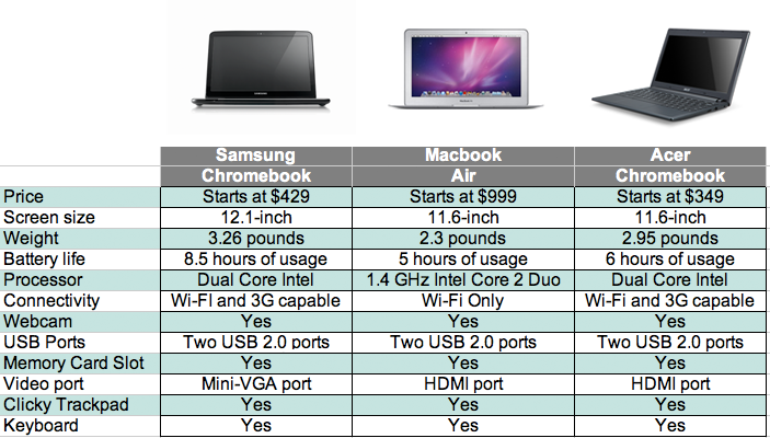 Macbook Air Vs Chromebook Should I Buy A Macbook Air Or