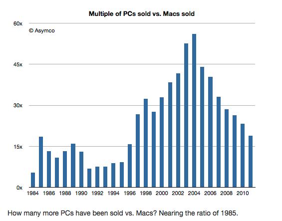 Is The Pc Dead Sales Of Pcs Vs Macs Pc Mac Sales Do