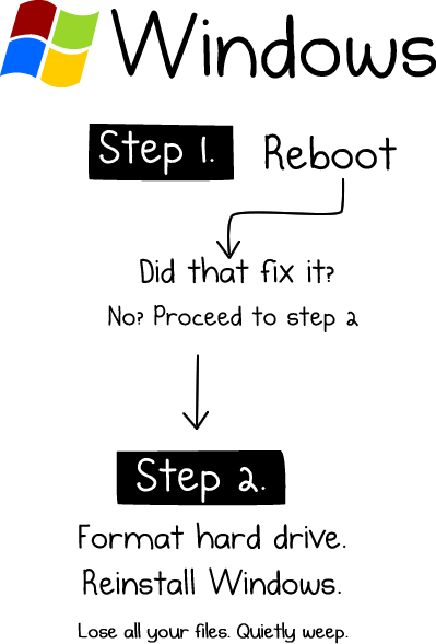 the easy way to fix a computer Try these simple steps to clean your infected computer pc have a problem with malware don't flip out  10 easy steps to clean your infected computer posted: june .