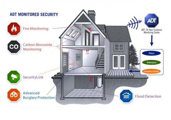 Should you go with a smart alarm system or a more Should i get a security system